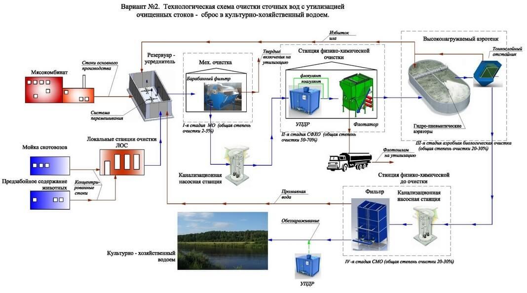 Промышленные сточные воды схема 2 Очистка промышленных сточных вод (молоко, пиво, спирт, животноводство, прачки т.д.)