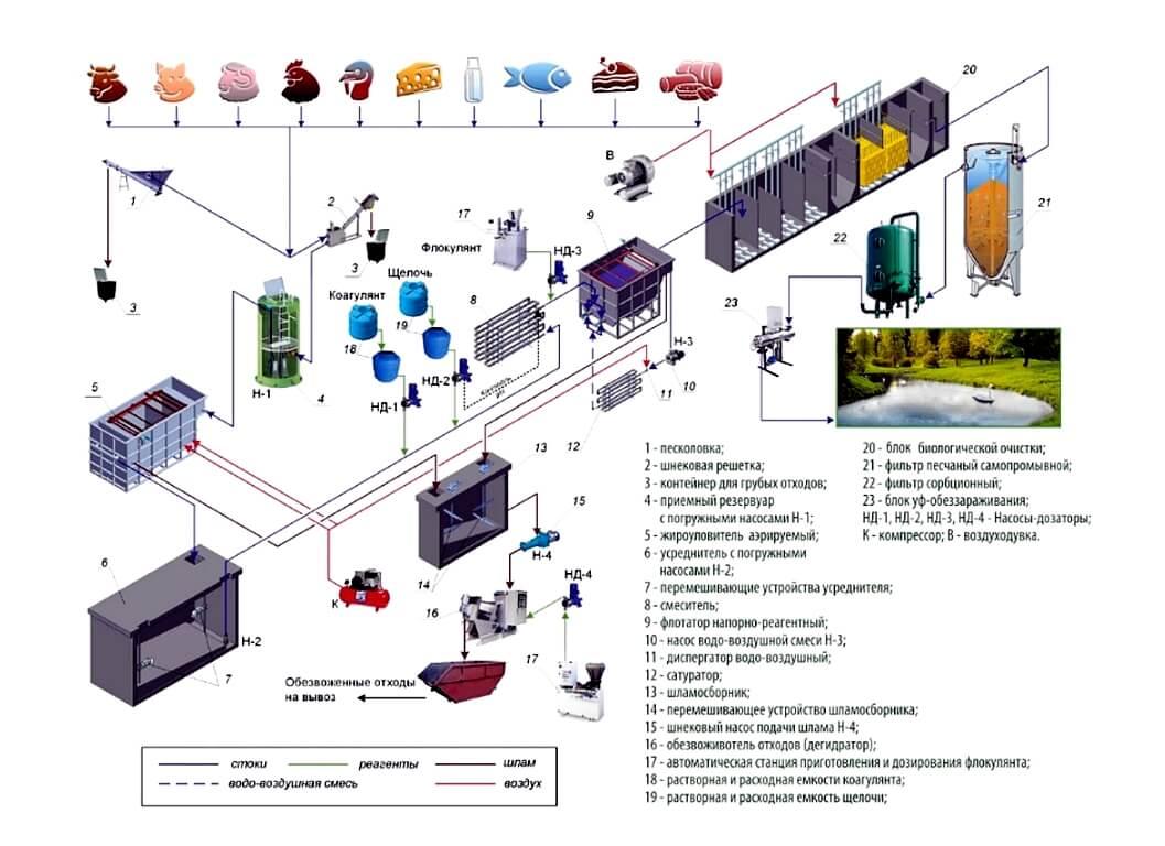 Промышленные сточные воды схема Пескоотделители