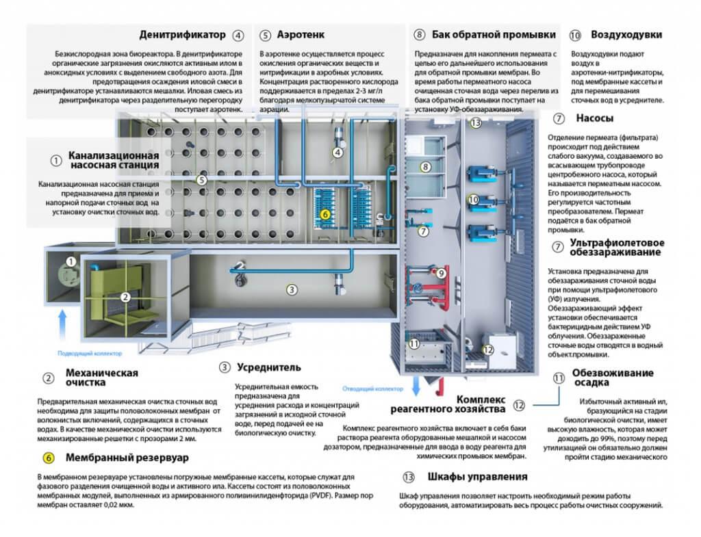 biologicheskaja ochistka hozjajstvenno bytovyh stochnyh vod Монтаж оборудования