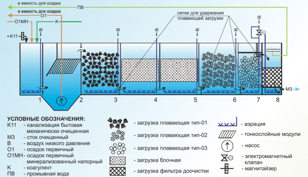 bloki biologicheskoj zagruzki 10 1 Коалесцентные модули (загрузки биофильтров)