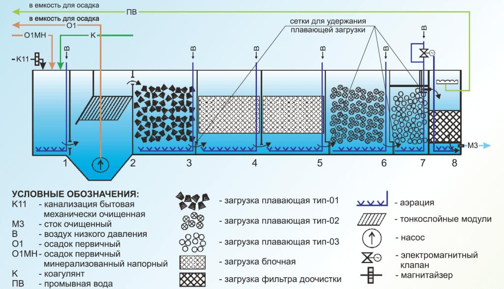 bloki biologicheskoj zagruzki 10 Биологическая очистка хозяйственно бытовых сточных вод