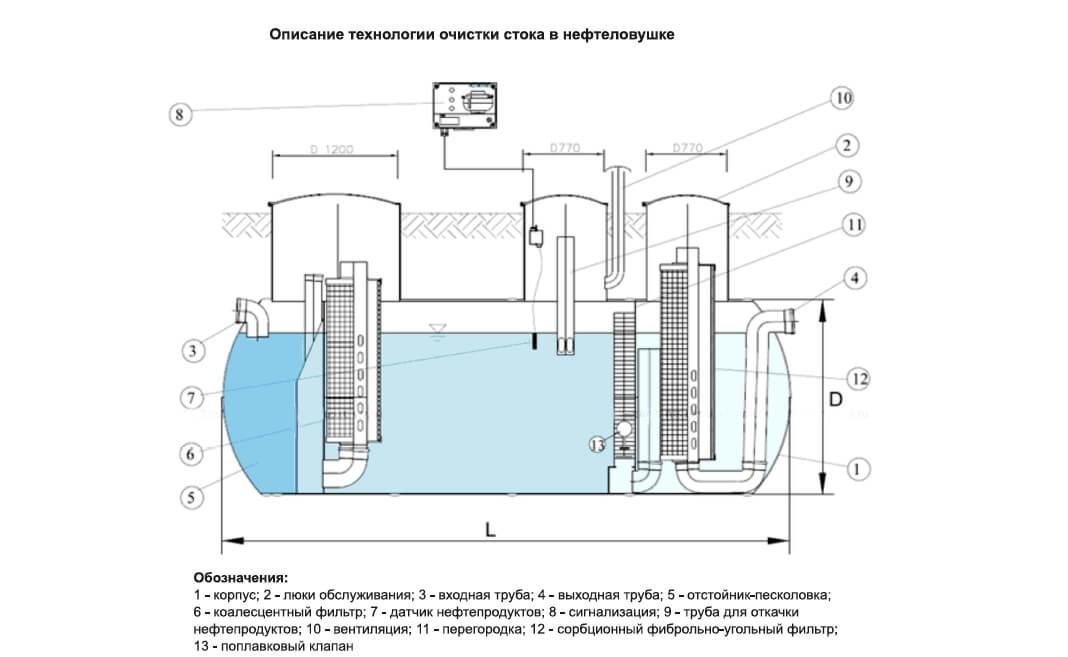 nefteotdeliteli otstojniki 122 КПН с сорбционным блоком