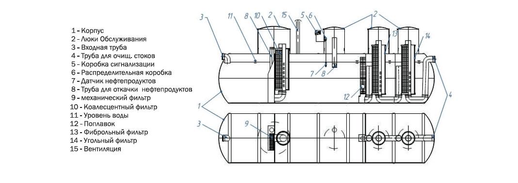 nefteotdeliteli otstojniki 123 Сорбционные фильтры для сточных вод