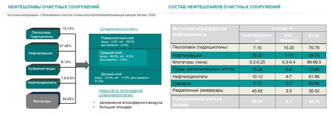 nefteotdeliteli otstojniki 22 Сорбционные фильтры для сточных вод