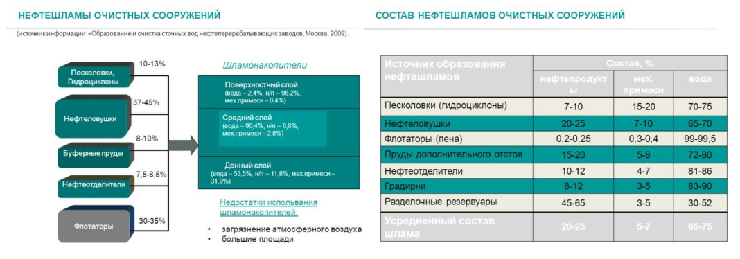 nefteotdeliteli otstojniki 22 Сорбционная фильтрация