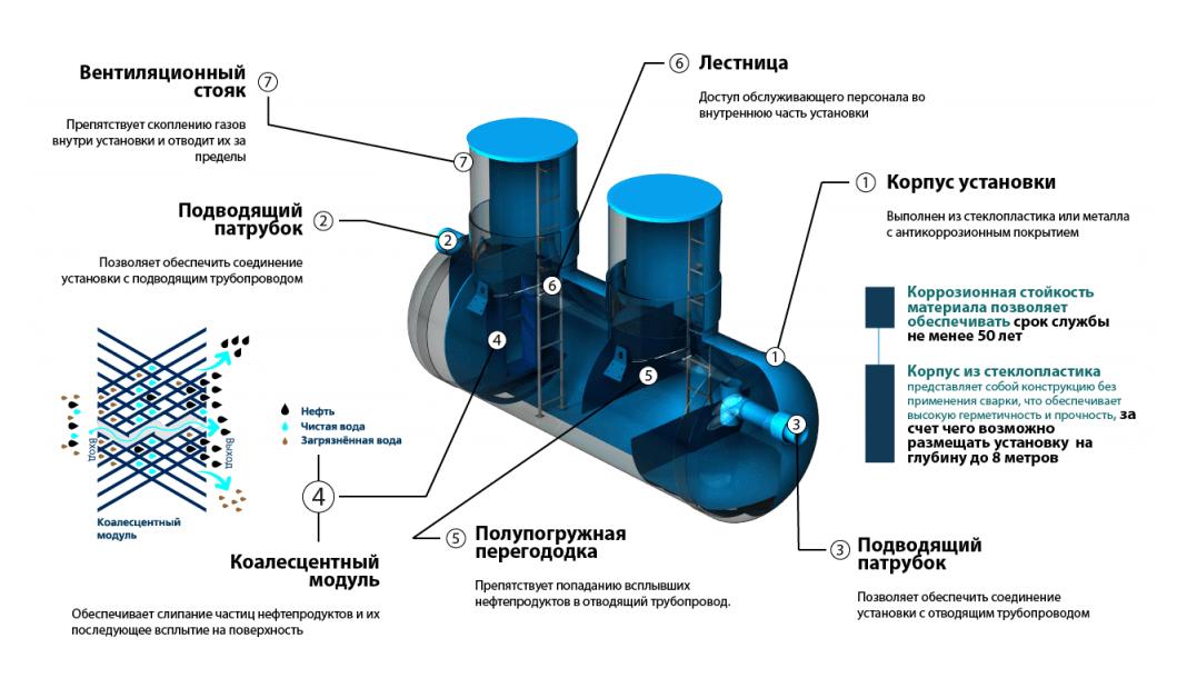 nefteotdeliteli otstojniki 8 1 КПН с сорбционным блоком
