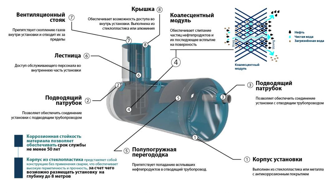 nefteotdeliteli otstojniki 9 КПН с сорбционным блоком