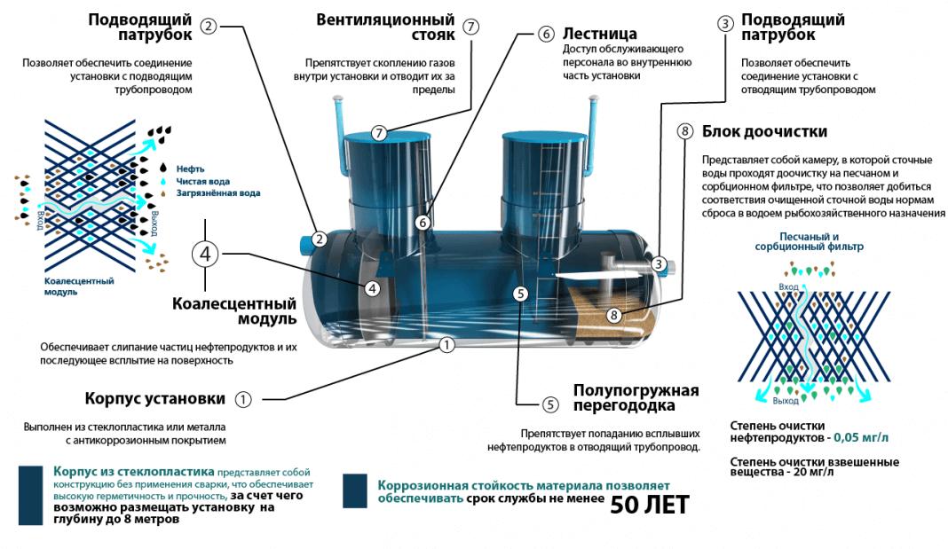 nefteuloviteli 12 1 КПН с сорбционным блоком