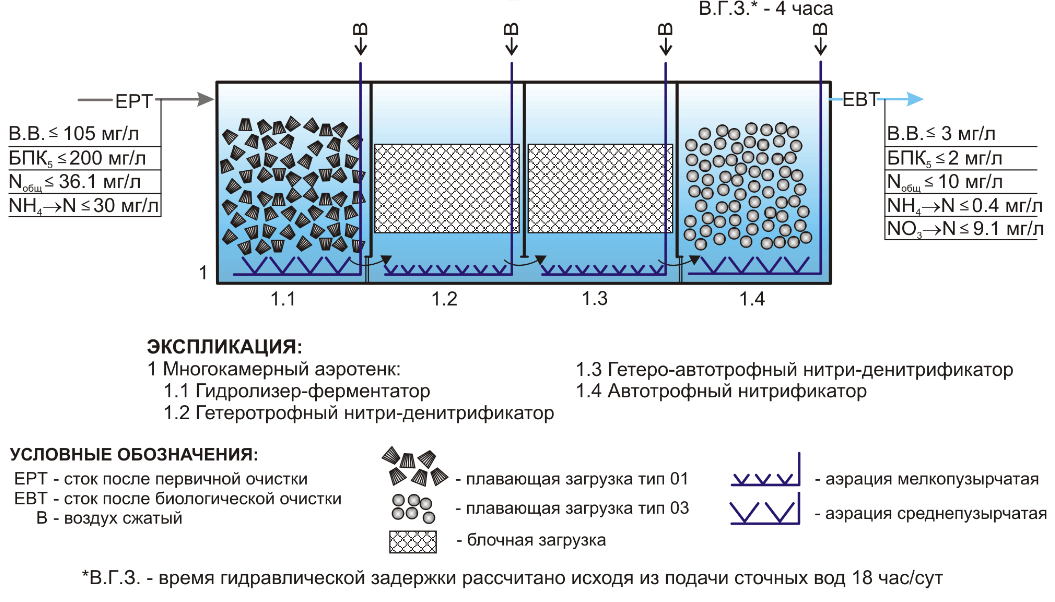 plavajushhaja biozagruzka tehvodpolimer Тонущая биозагрузка