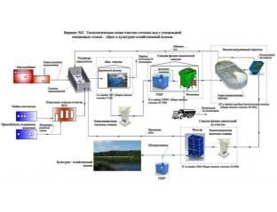 promyshlennye stochnye vody shema 2 Очистные сооружения для предприятия ЖКХ