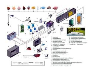 promyshlennye stochnye vody shema Производство нестандартного резервуарного и очистного оборудования