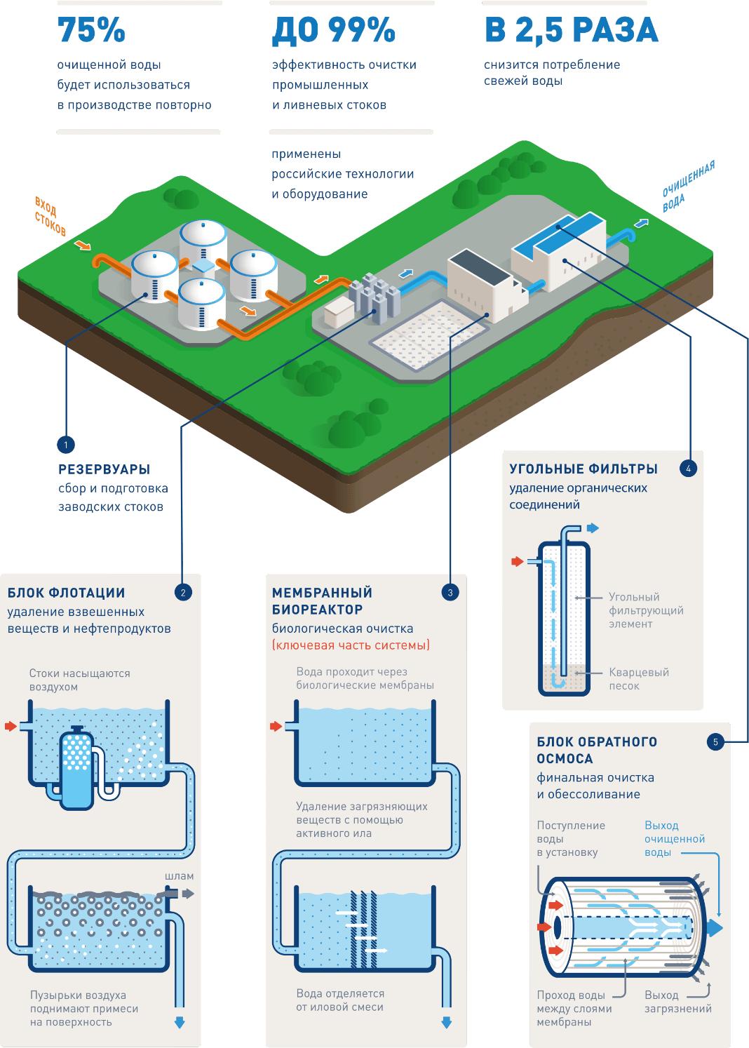 solutionsss 1 2 Очистные сооружения для завода по производству химикатов