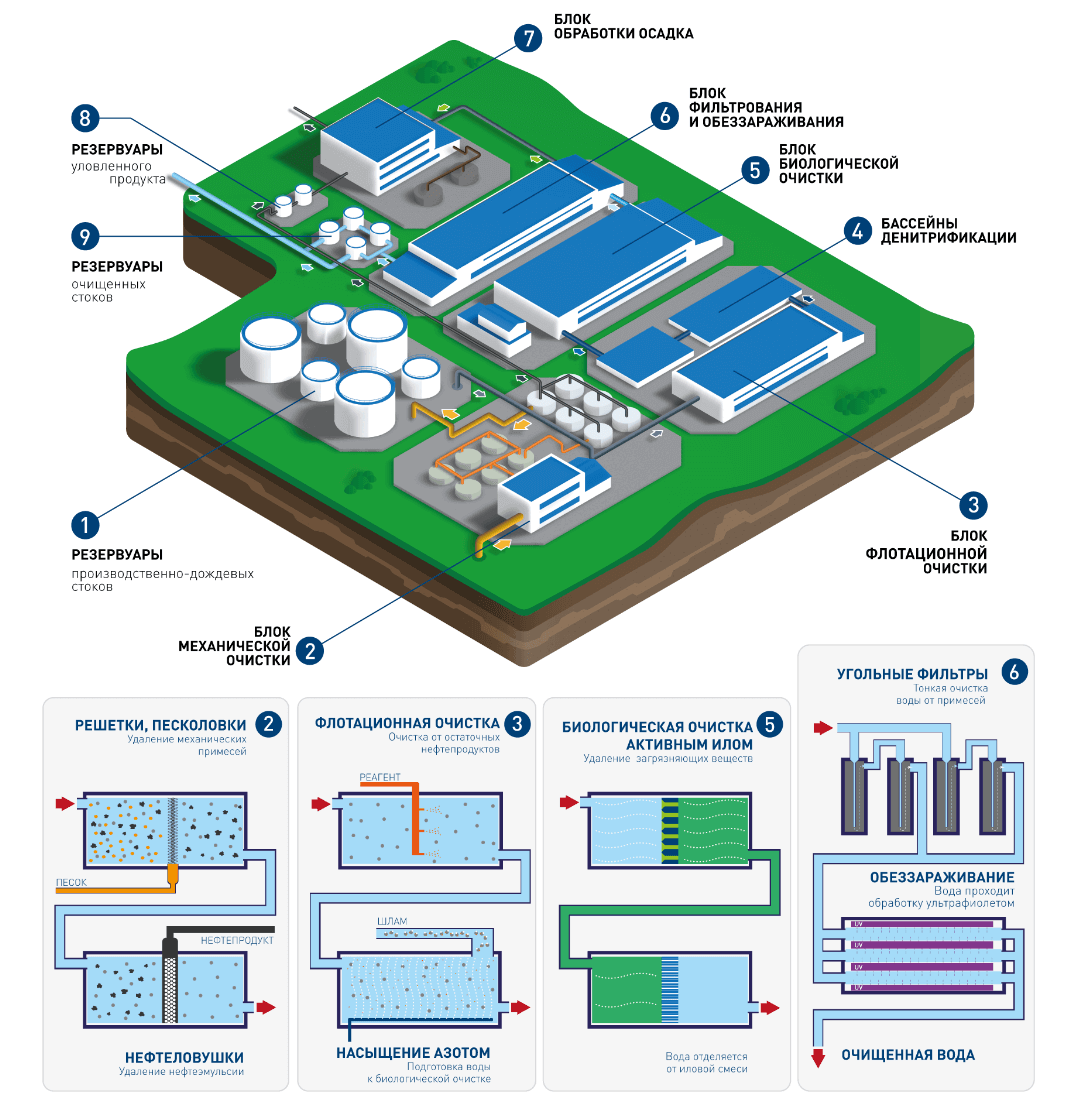 solutionsss 1 Очистные сооружения для завода масел и присадок
