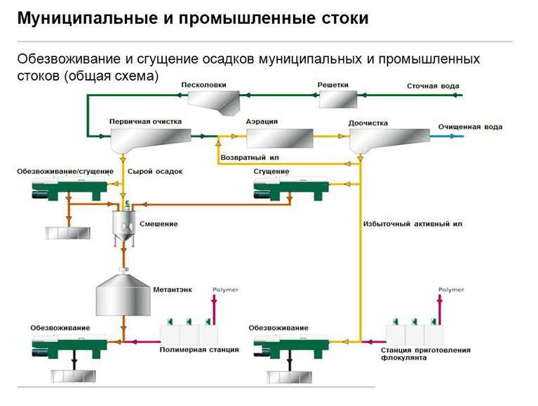 mehanicheskoe obezvozhivanie stochnyh vod shema Механическое обезвоживание сточных вод